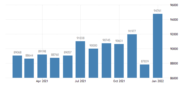 united states civilian labor force in bloomington normal il msa thous of persons m nsa fed data