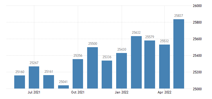 united states civilian labor force in blount county al thous of persons m nsa fed data