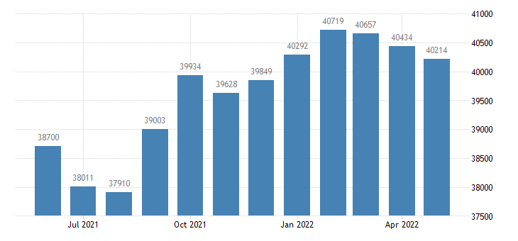united states civilian labor force in blue earth county mn thous of persons m nsa fed data