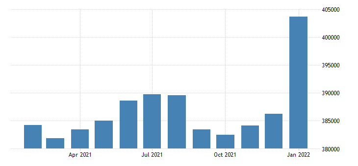 united states civilian labor force in boise city nampa id msa thous of persons m nsa fed data