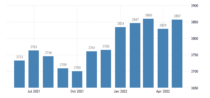 united states civilian labor force in boise county id thous of persons m nsa fed data