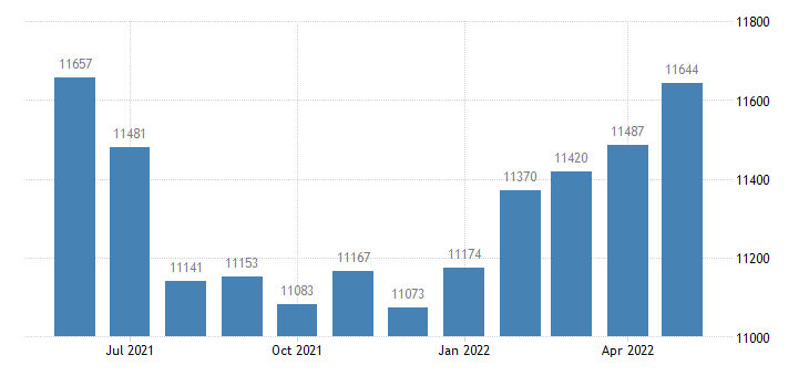 united states civilian labor force in bolivar county ms thous of persons m nsa fed data