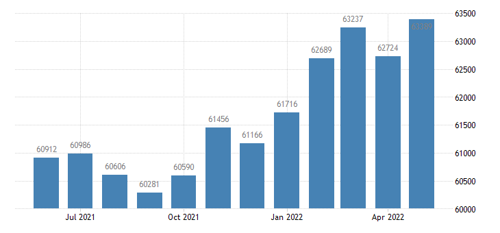 united states civilian labor force in bonneville county id thous of persons m nsa fed data