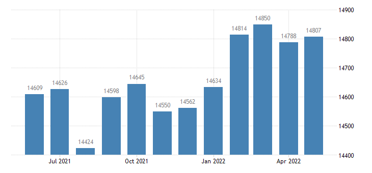 united states civilian labor force in boone county ia thous of persons m nsa fed data