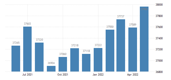 united states civilian labor force in boone county in thous of persons m nsa fed data