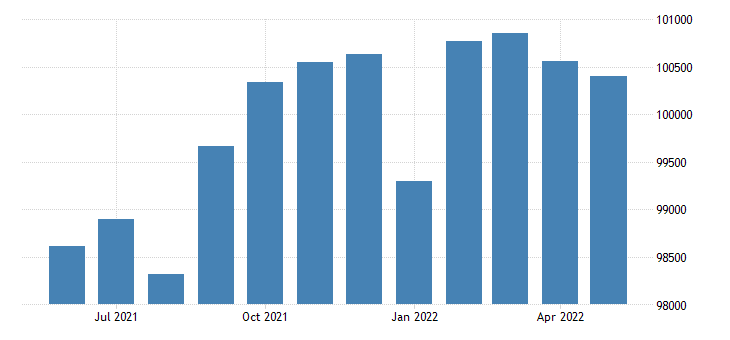 united states civilian labor force in boone county mo thous of persons m nsa fed data