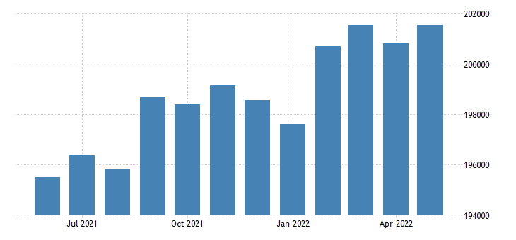 united states civilian labor force in boulder county co thous of persons m nsa fed data