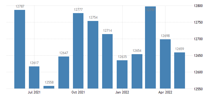 united states civilian labor force in boyle county ky thous of persons m nsa fed data
