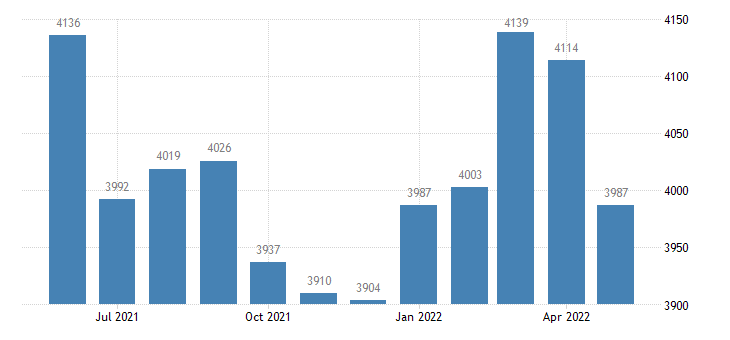 united states civilian labor force in bradley county ar thous of persons m nsa fed data