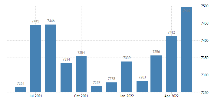 united states civilian labor force in brantley county ga thous of persons m nsa fed data