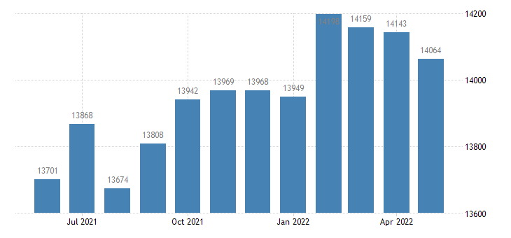 united states civilian labor force in bremer county ia thous of persons m nsa fed data