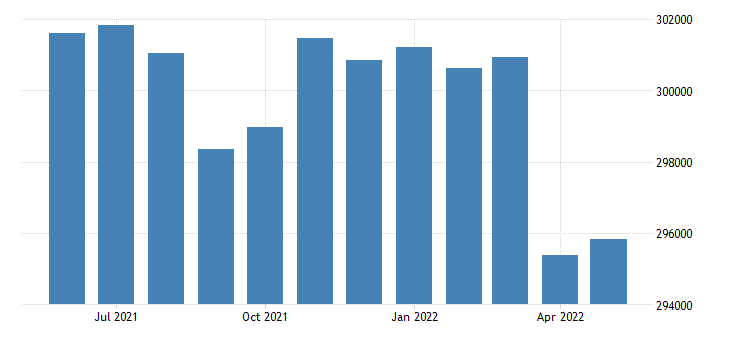 united states civilian labor force in bristol county ma thous of persons m nsa fed data