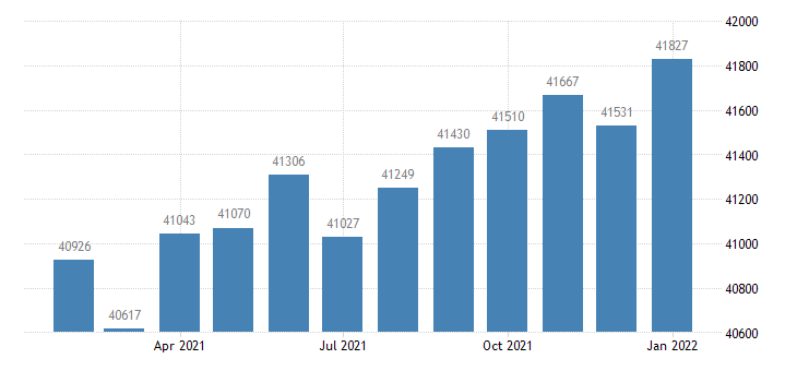 united states civilian labor force in broomfield county city co thous of persons m nsa fed data