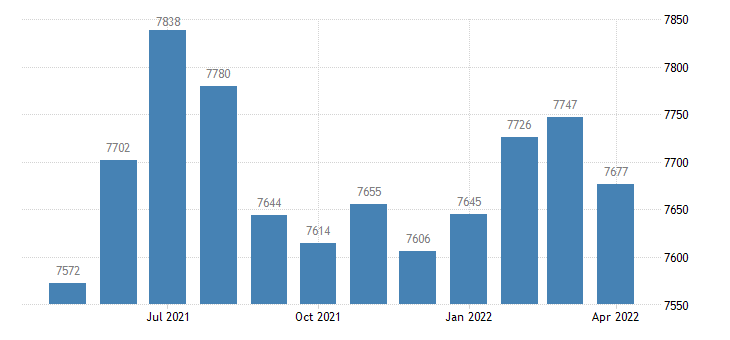 united states civilian labor force in brown county in thous of persons m nsa fed data