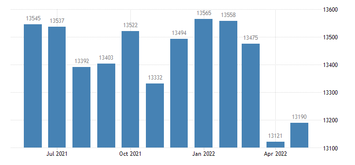 united states civilian labor force in brown county mn thous of persons m nsa fed data