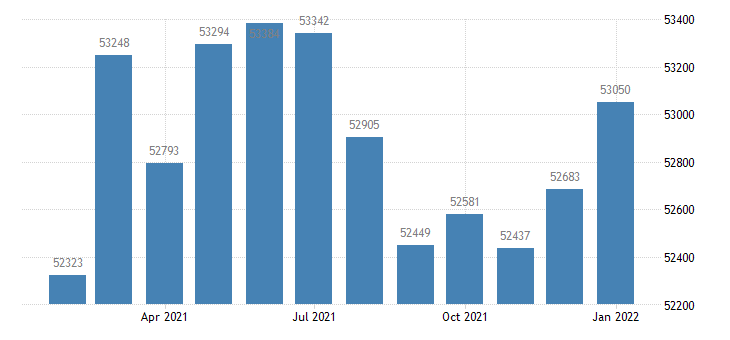 united states civilian labor force in brunswick ga msa thous of persons m nsa fed data