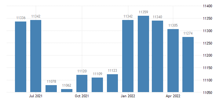 united states civilian labor force in buchanan county ia thous of persons m nsa fed data