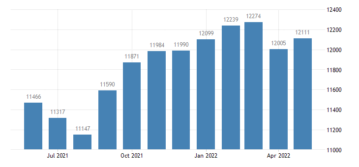 united states civilian labor force in buena vista county ia thous of persons m nsa fed data