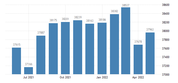 united states civilian labor force in bulloch county ga thous of persons m nsa fed data