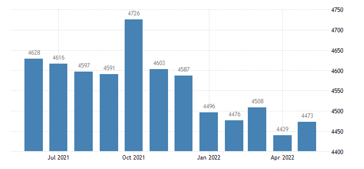 united states civilian labor force in bullock county al thous of persons m nsa fed data
