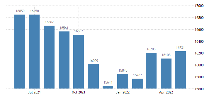 united states civilian labor force in bureau county il thous of persons m nsa fed data