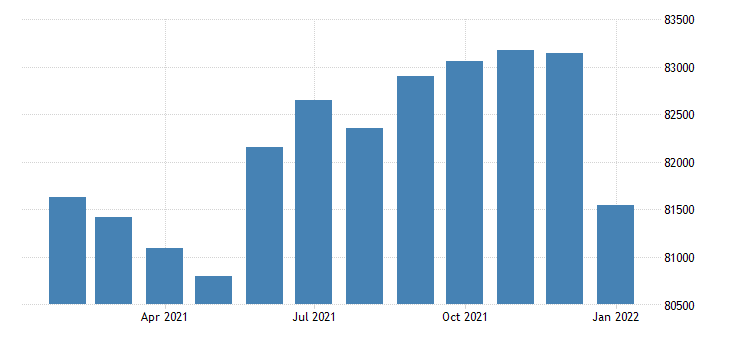 united states civilian labor force in burlington nc msa thous of persons m nsa fed data