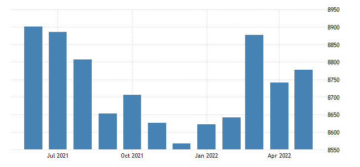 united states civilian labor force in butler county al thous of persons m nsa fed data