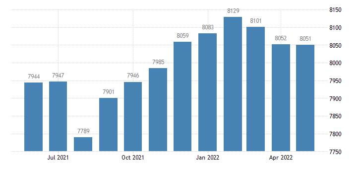 united states civilian labor force in butler county ia thous of persons m nsa fed data