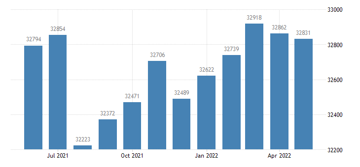 united states civilian labor force in butler county ks thous of persons m nsa fed data