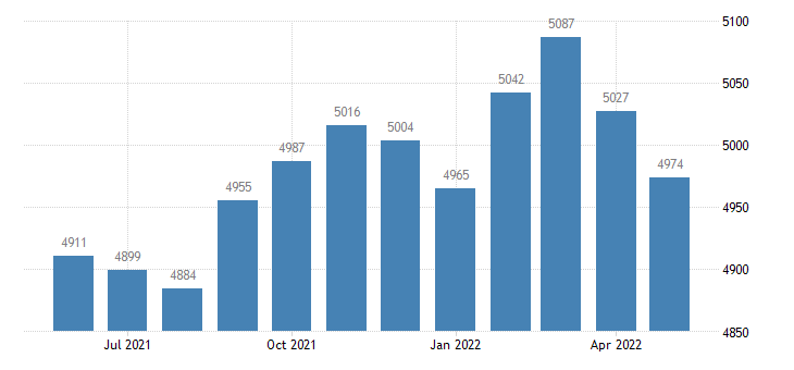 united states civilian labor force in butler county ky thous of persons m nsa fed data