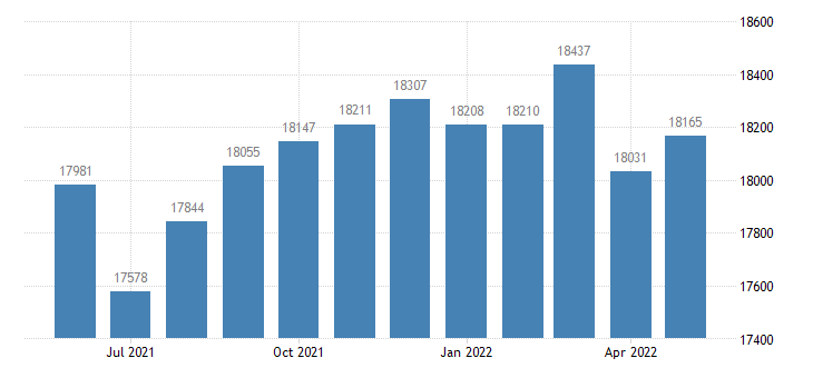 united states civilian labor force in butler county mo thous of persons m nsa fed data