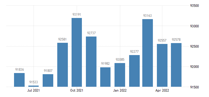 united states civilian labor force in butte county ca thous of persons m nsa fed data