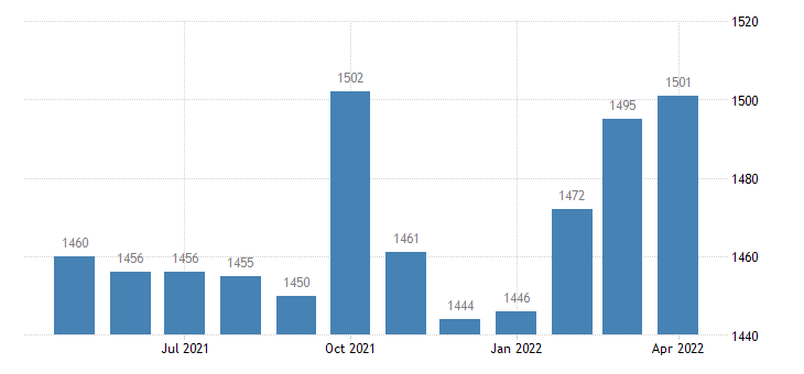 united states civilian labor force in butte county id thous of persons m nsa fed data