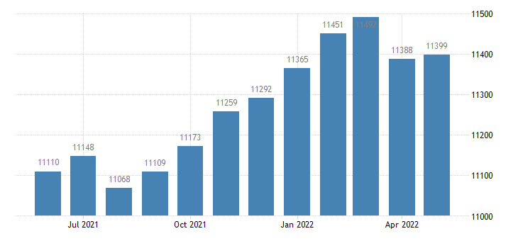 united states civilian labor force in butts county ga thous of persons m nsa fed data