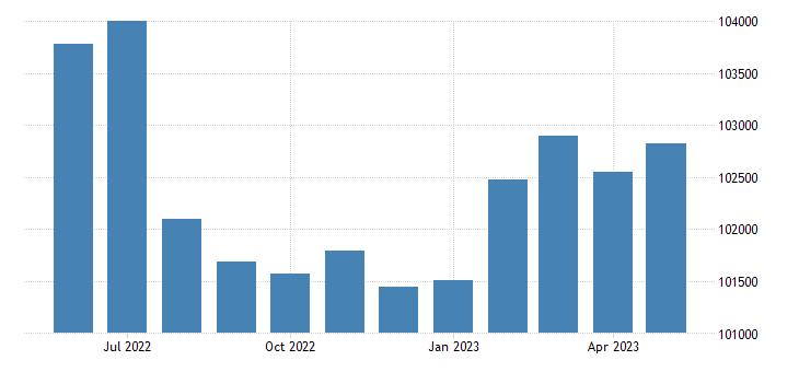 united states civilian labor force in caddo parish la thous of persons m nsa fed data