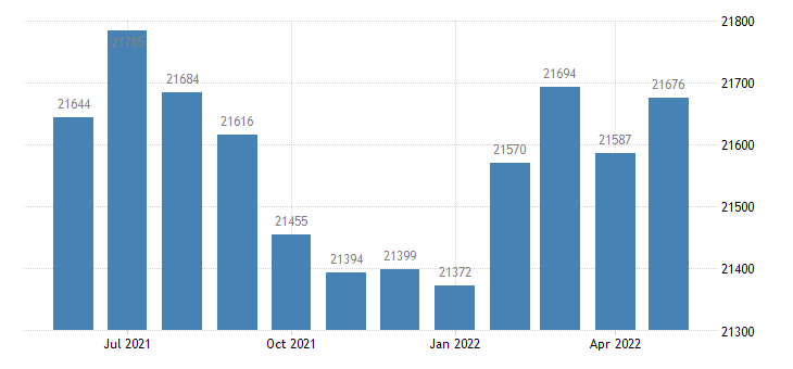 united states civilian labor force in calaveras county ca thous of persons m nsa fed data