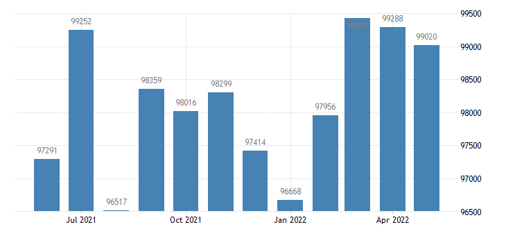 united states civilian labor force in calcasieu parish la thous of persons m nsa fed data