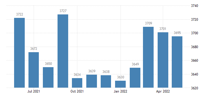 united states civilian labor force in caldwell parish la thous of persons m nsa fed data