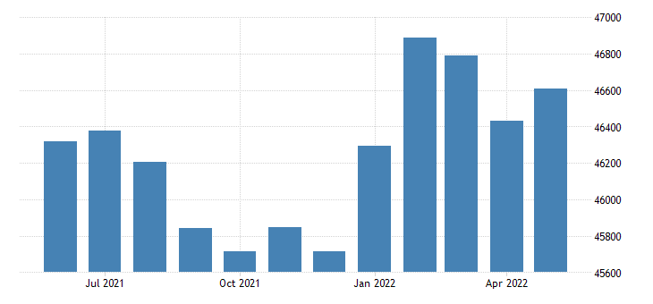 united states civilian labor force in calhoun county al thous of persons m nsa fed data