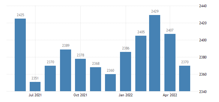 united states civilian labor force in calhoun county ar thous of persons m nsa fed data