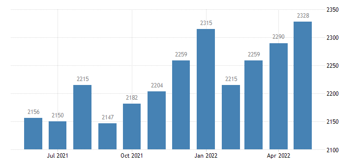 united states civilian labor force in calhoun county ga thous of persons m nsa fed data
