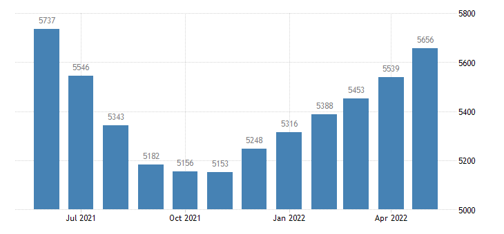 united states civilian labor force in calhoun county ms thous of persons m nsa fed data