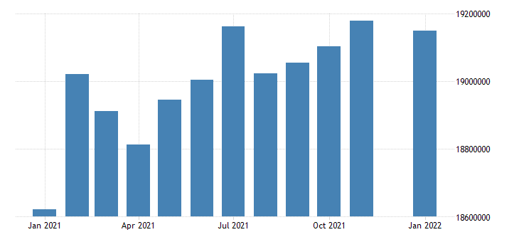 united states civilian labor force in california thous of persons m nsa fed data