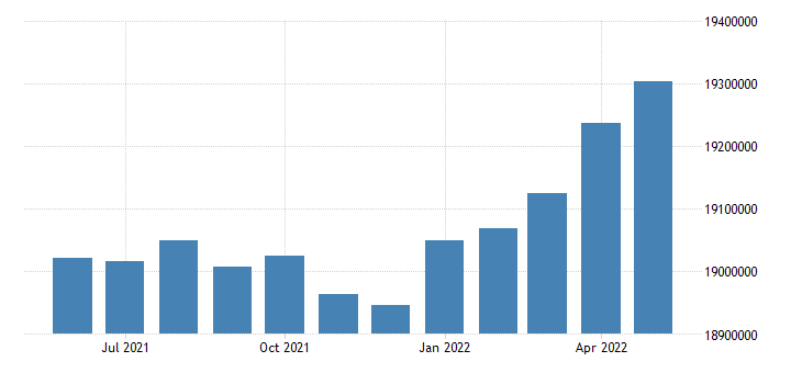 united states civilian labor force in california thous of persons m sa fed data