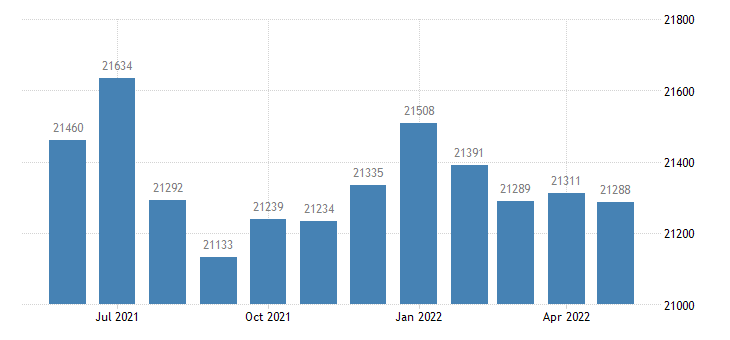 united states civilian labor force in callaway county mo thous of persons m nsa fed data