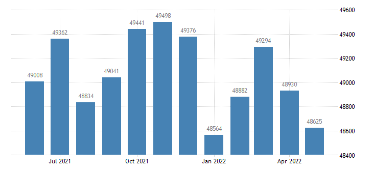 united states civilian labor force in calvert county md thous of persons m nsa fed data