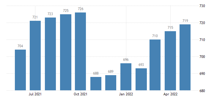 united states civilian labor force in camas county id thous of persons m nsa fed data