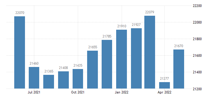united states civilian labor force in camden county ga thous of persons m nsa fed data
