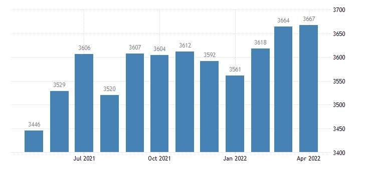 united states civilian labor force in cameron parish la thous of persons m nsa fed data