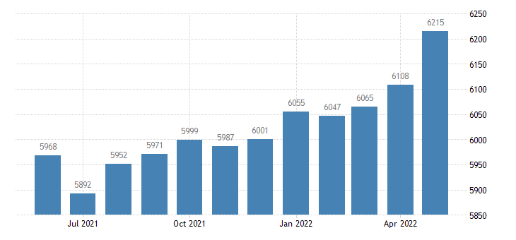 united states civilian labor force in candler county ga thous of persons m nsa fed data